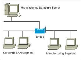 network bridges