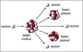fission images