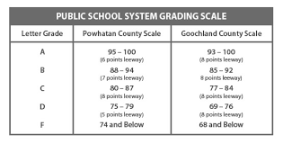 school grade scale