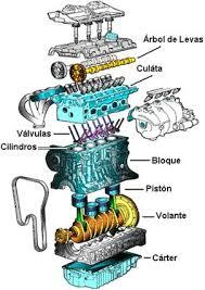 partes de un motor de carro