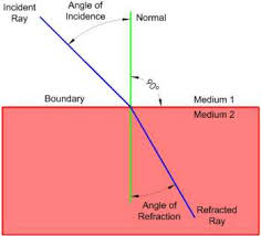 refraction image