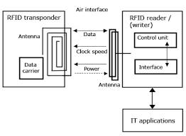 rfid schematics