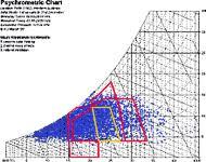 psychrometric chart comfort zone