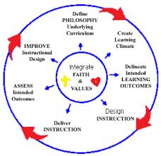 curriculum develop