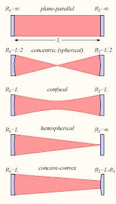 optical resonator