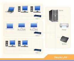 lan network map