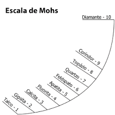 escala mohs