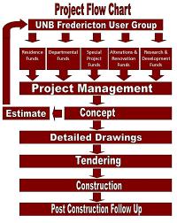 project flowchart
