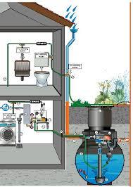 rainwater drains
