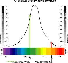 color light spectrum