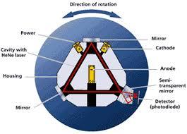 ring laser gyroscopes