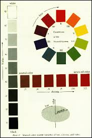 munsell colour