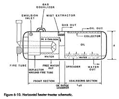 oil treaters