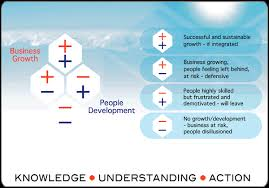 business growth models