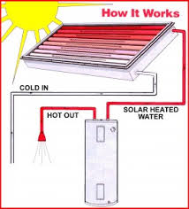 passive solar water heating