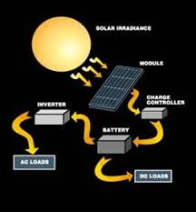 how does solar panel work