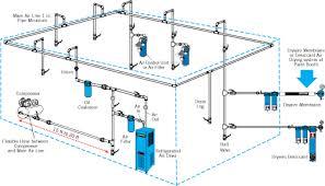 compressed air lines