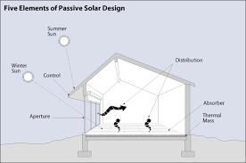 passive solar building