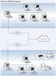 computer wan