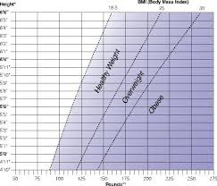 height and weight ranges