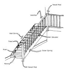 construct stairs