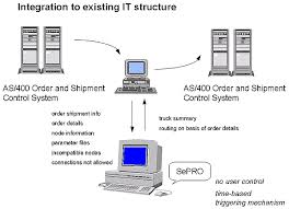 it structure