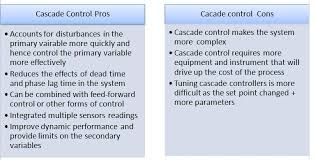 cascade controllers