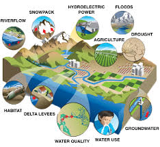 california water resources