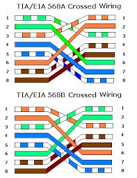 crossover cable cat 5
