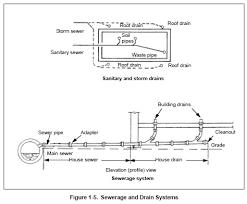 plumbing drains