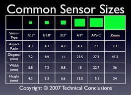 digital sensor