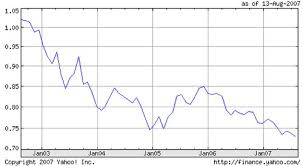 euro dollar chart