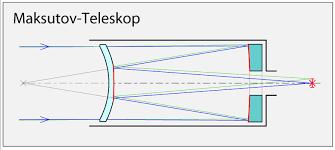 mak telescope