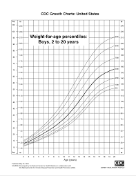 age weight chart