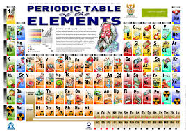 the periodic table elements with style