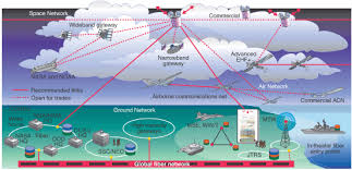 satellite communication networks