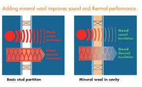 absorbing sound