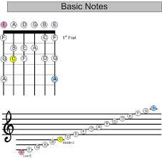 notes for guitar