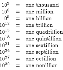 scientific notation table