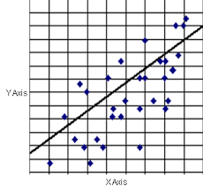 scater plots