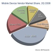 mobile devices market share