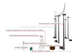 wind energy electricity