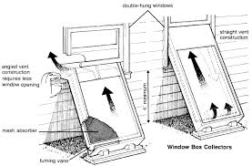 solar heat collectors