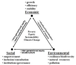 images of sustainable development