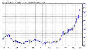 copper prices chart