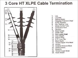 cable termination