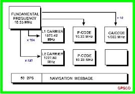 gps satellite signal