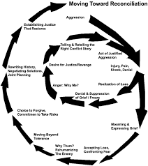 aggression cycle