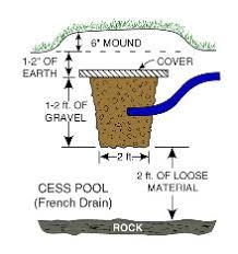 drain pit