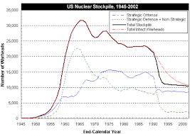 nuclear weapons stockpiles